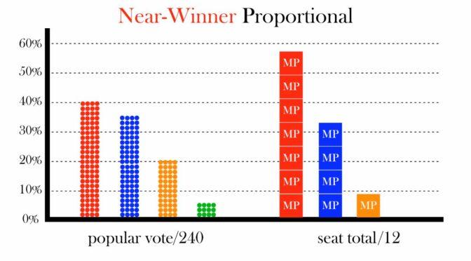 A Near-Winner (Baden-Wurttemberg) Proportional System in Canada