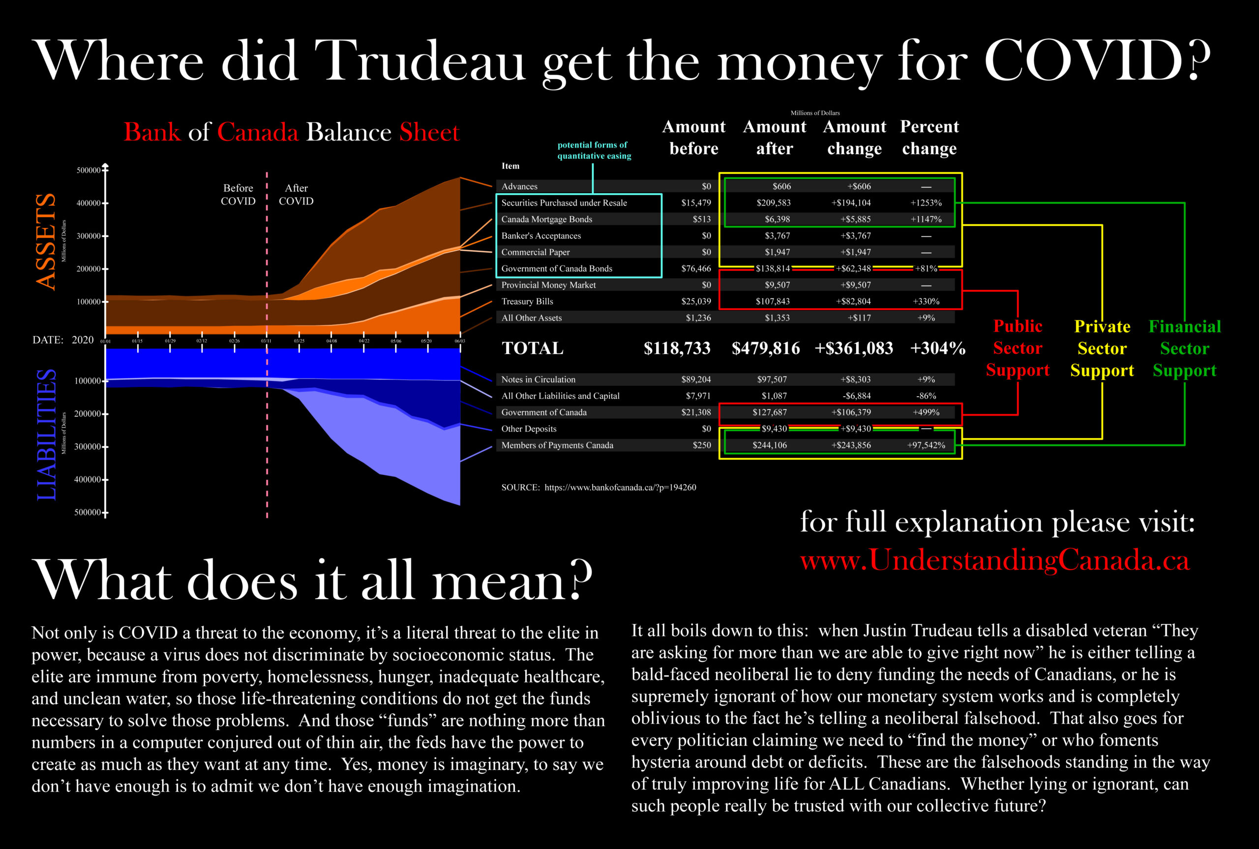 Where did Trudeau get that COVID cash?
